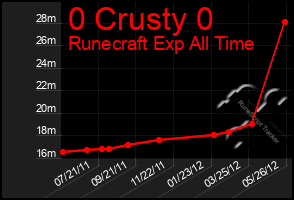 Total Graph of 0 Crusty 0
