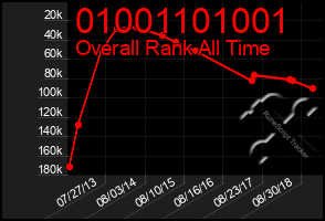 Total Graph of 01001101001