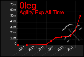 Total Graph of 0leg