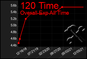 Total Graph of 120 Time