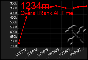Total Graph of 1234m