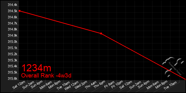 Last 31 Days Graph of 1234m