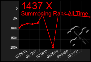 Total Graph of 1437 X
