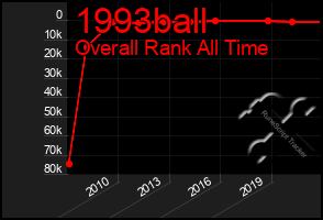 Total Graph of 1993ball
