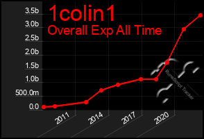 Total Graph of 1colin1
