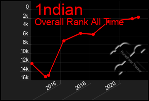Total Graph of 1ndian