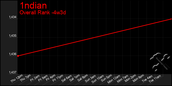 Last 31 Days Graph of 1ndian