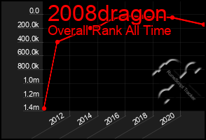 Total Graph of 2008dragon
