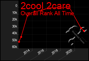Total Graph of 2cool 2care