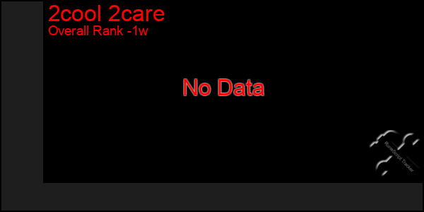Last 7 Days Graph of 2cool 2care