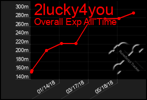 Total Graph of 2lucky4you