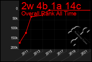 Total Graph of 2w 4b 1a 14c