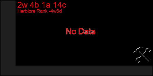 Last 31 Days Graph of 2w 4b 1a 14c