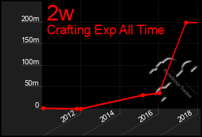Total Graph of 2w