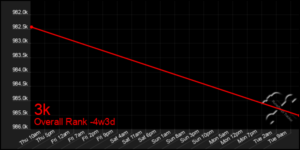 Last 31 Days Graph of 3k