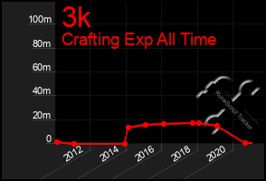 Total Graph of 3k