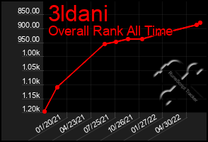 Total Graph of 3ldani