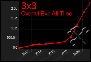 Total Graph of 3x3