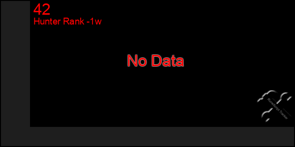 Last 7 Days Graph of 42