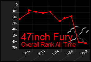 Total Graph of 47inch Fury
