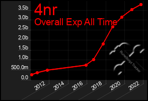 Total Graph of 4nr