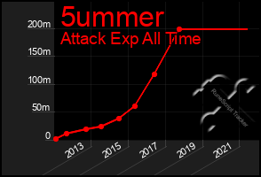 Total Graph of 5ummer
