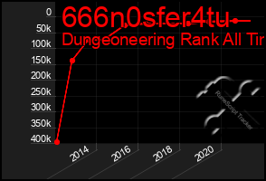 Total Graph of 666n0sfer4tu
