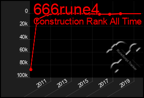 Total Graph of 666rune4