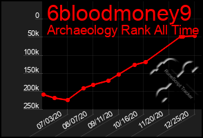 Total Graph of 6bloodmoney9