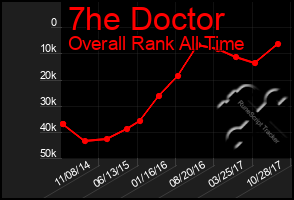 Total Graph of 7he Doctor