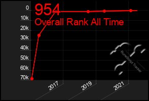 Total Graph of 954