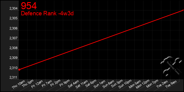 Last 31 Days Graph of 954