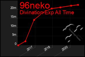 Total Graph of 96neko