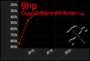 Total Graph of 9hp