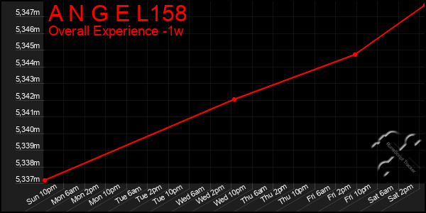 Last 7 Days Graph of A N G E L158