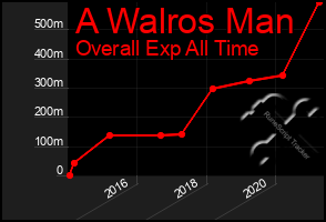 Total Graph of A Walros Man