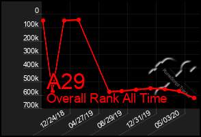 Total Graph of A29
