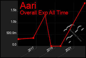 Total Graph of Aari