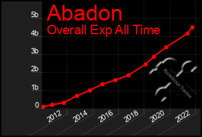 Total Graph of Abadon