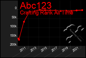 Total Graph of Abc123