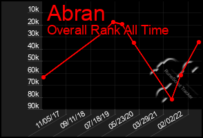Total Graph of Abran