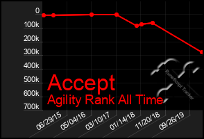 Total Graph of Accept