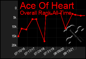 Total Graph of Ace Of Heart