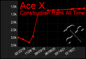 Total Graph of Ace X