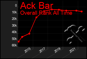 Total Graph of Ack Bar