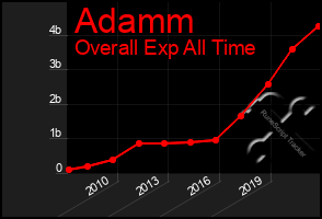 Total Graph of Adamm
