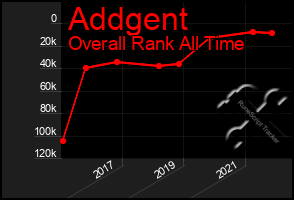 Total Graph of Addgent