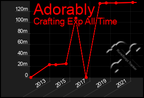 Total Graph of Adorably