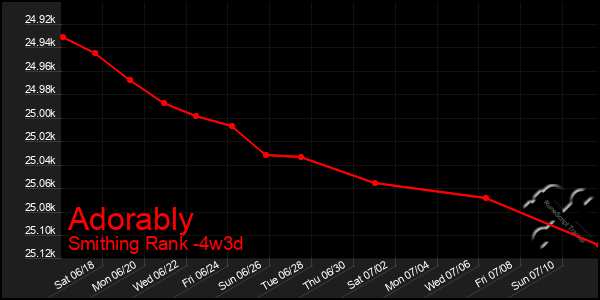 Last 31 Days Graph of Adorably
