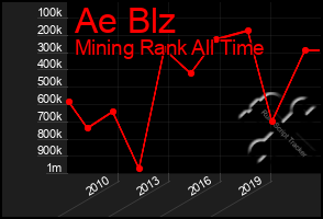 Total Graph of Ae Blz